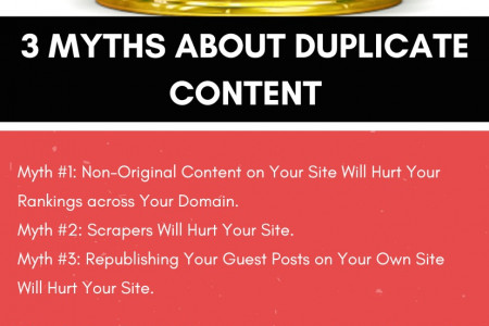 3 Myths About Duplicate Content Infographic