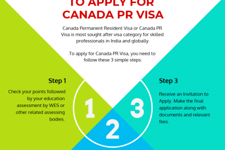 3 Steps to Apply for Canada PR Visa Infographic