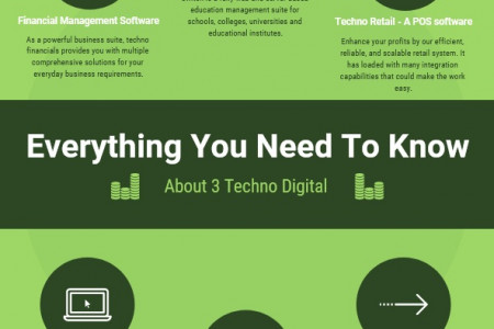 3 Techno Digital Products and Achievements Infographic