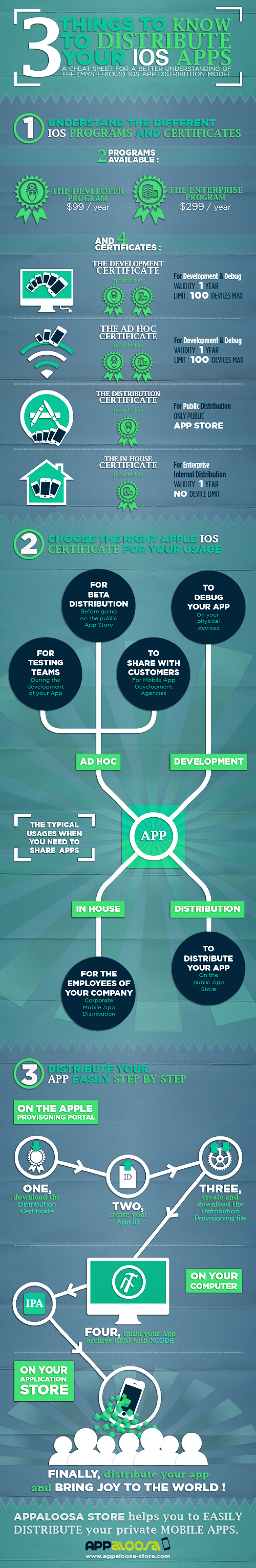 3 Things to know to distribute your IOS Apps Infographic