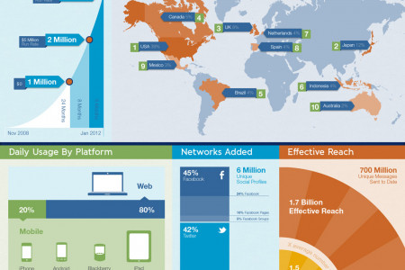 3 Years, 3 Million HootSuite Users Infographic
