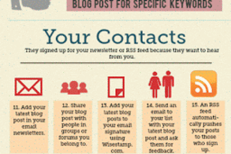 30 Best Way to Promote Your Blog Posts Infographic