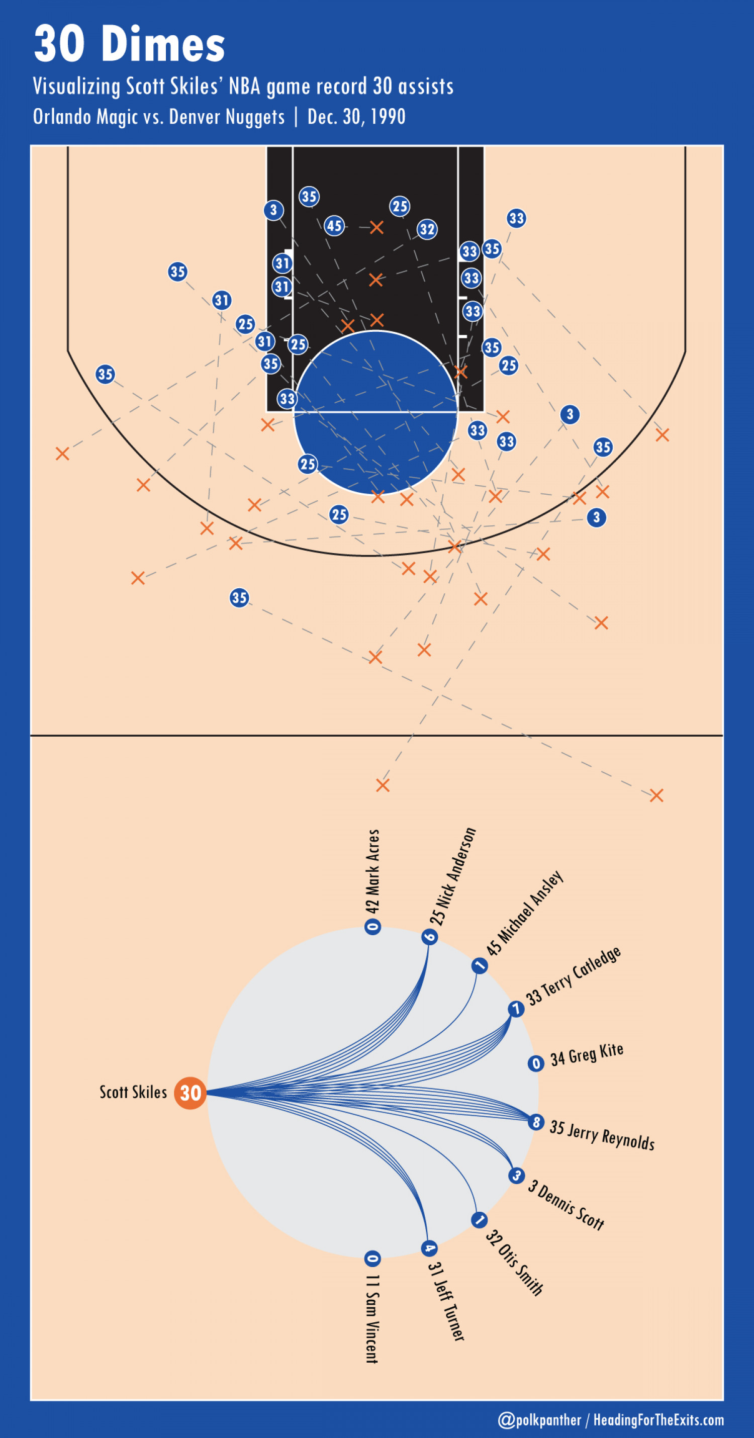 30 Dimes: Scott Skiles' NBA-Record 30-Assist Game Infographic