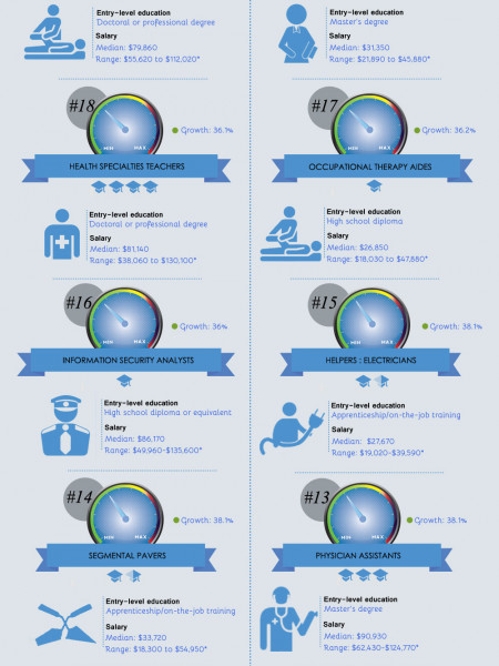 30 Fastest Growing Careers thru 2022 Infographic