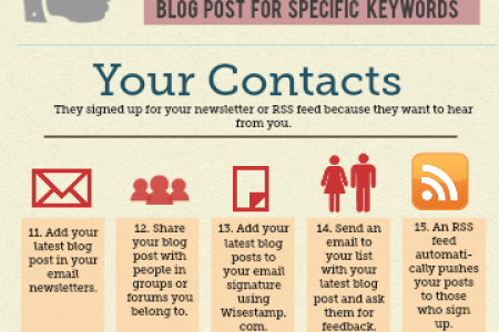 30 Ways to Promote Your Blog Posts Infographic