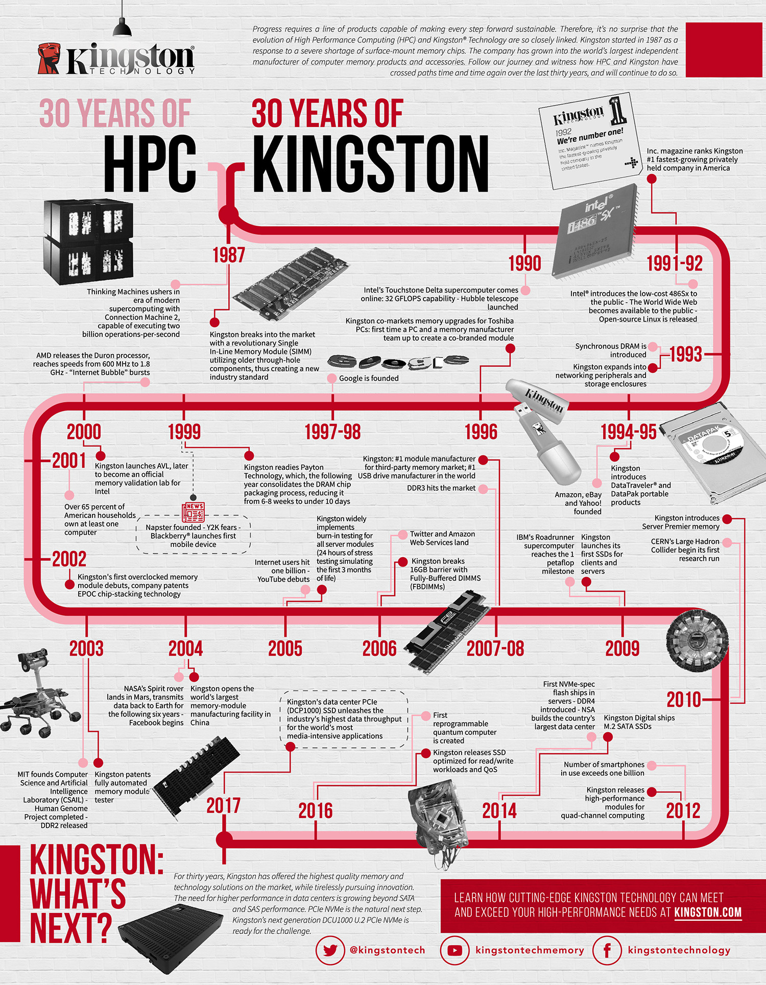 30 Years of Kingston Infographic
