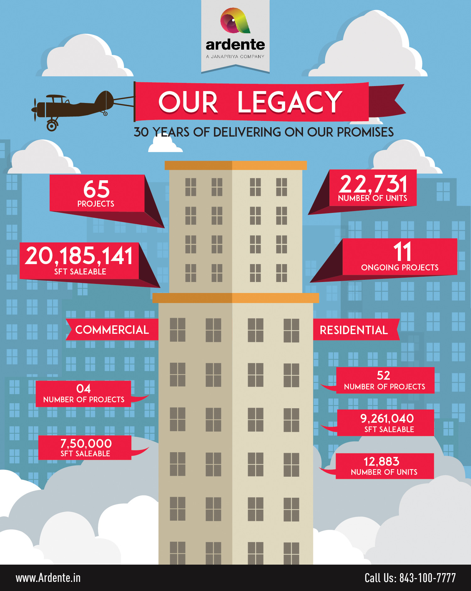 30 years of our legacy! Infographic