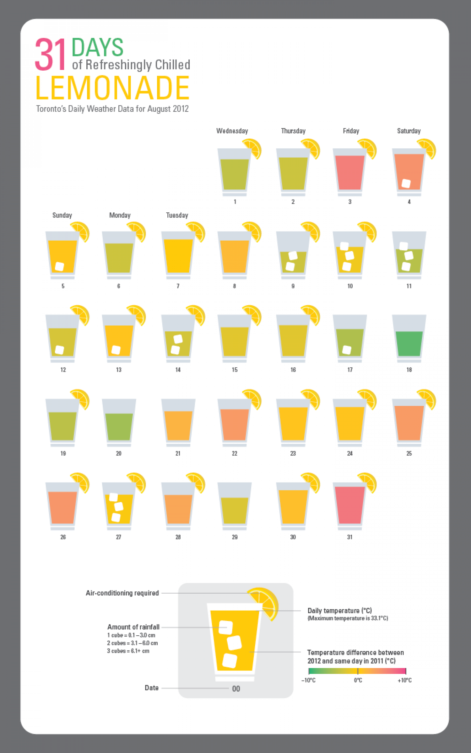 31 Days of Refreshing Lemonade (Refreshed!) Infographic