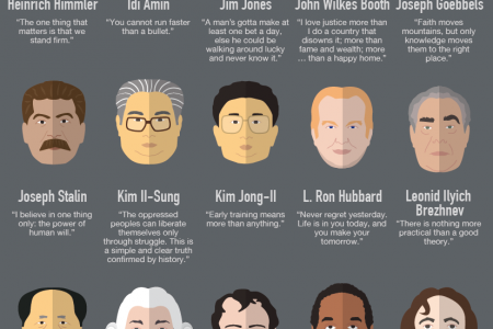 33 Inspiring Quotes from History's Worst People Infographic