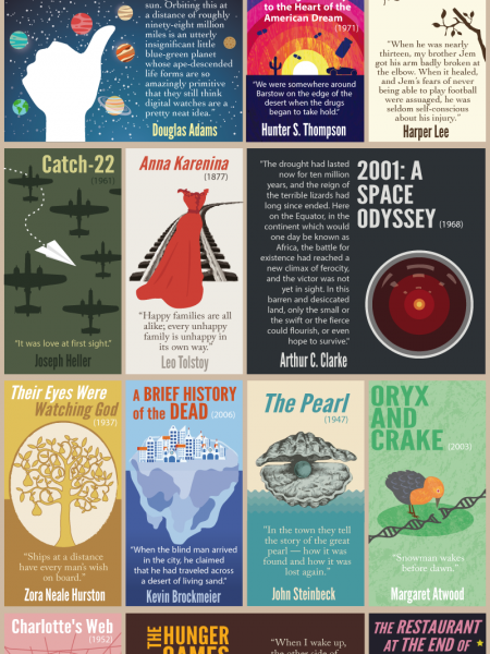 34 Compelling First Lines of Famous Books Infographic