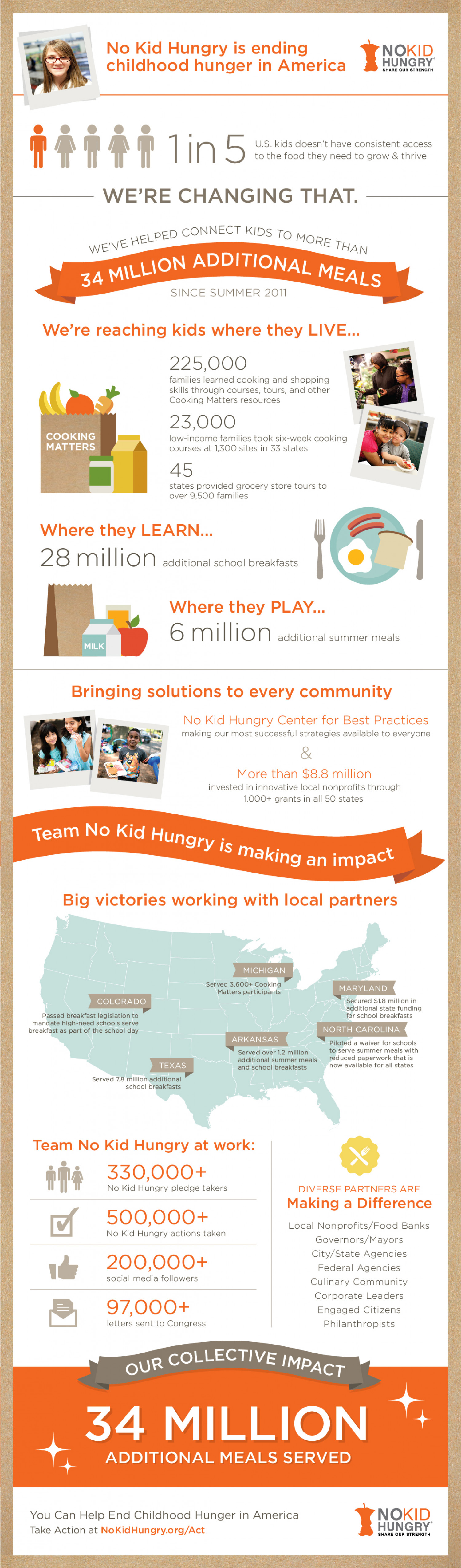 34 Million Additional Meals, Thanks To You Infographic