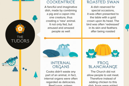 34 Of The Strangest Dishes From History Infographic