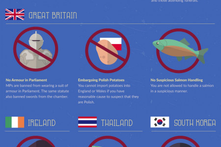 34 Outdated Laws from Around the World Infographic