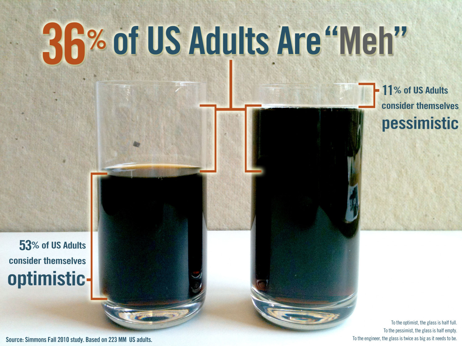 """36% of US Adults are """"Meh"""" Infographic"""