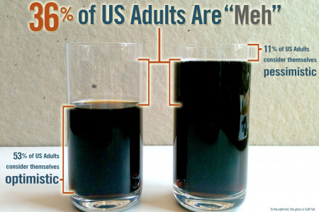36% of US Adults are