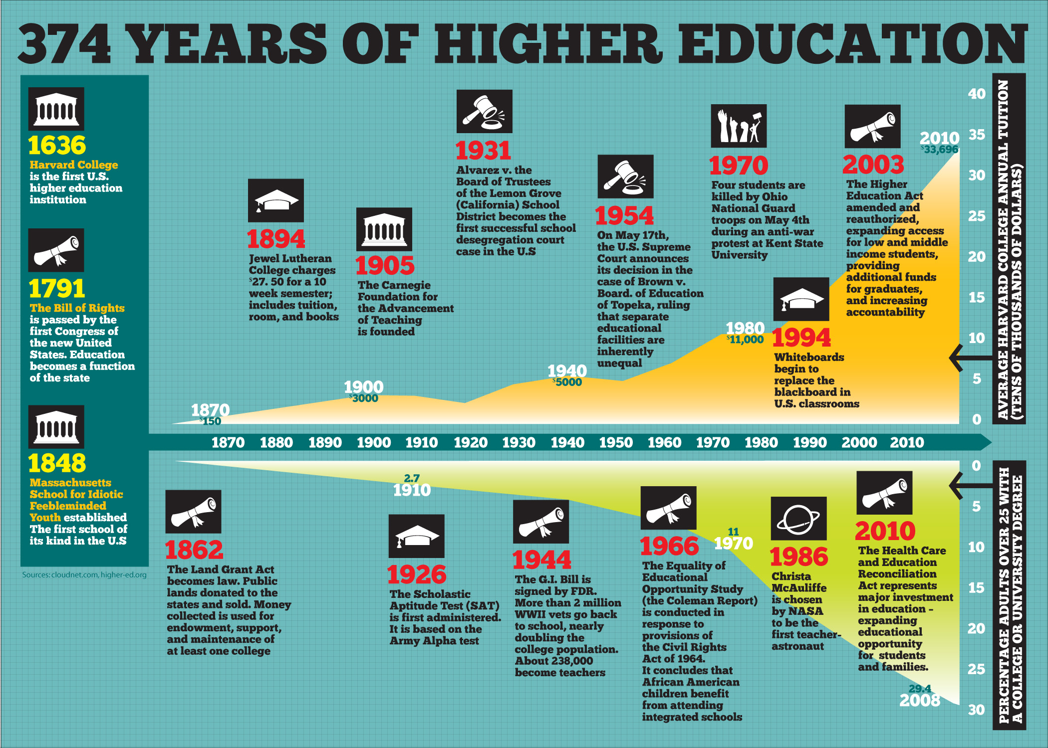 how has education changed over the years