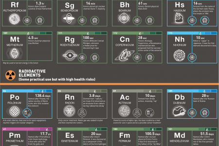 38 Radioactive Elements and What They Are Used For Infographic