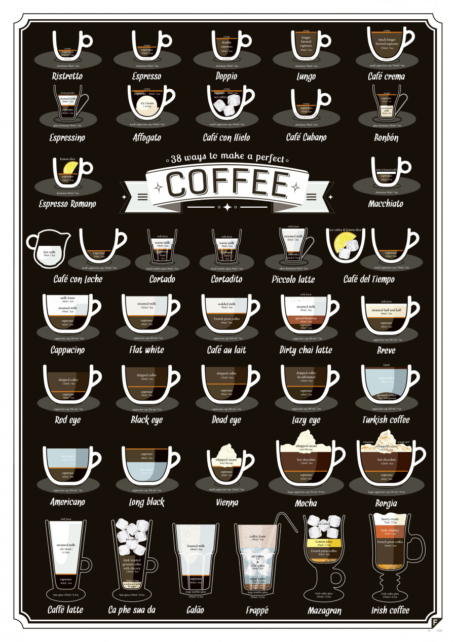 The Different Types Of Wine Infographic: 38 Types Of Coffee Drinks, Explained
