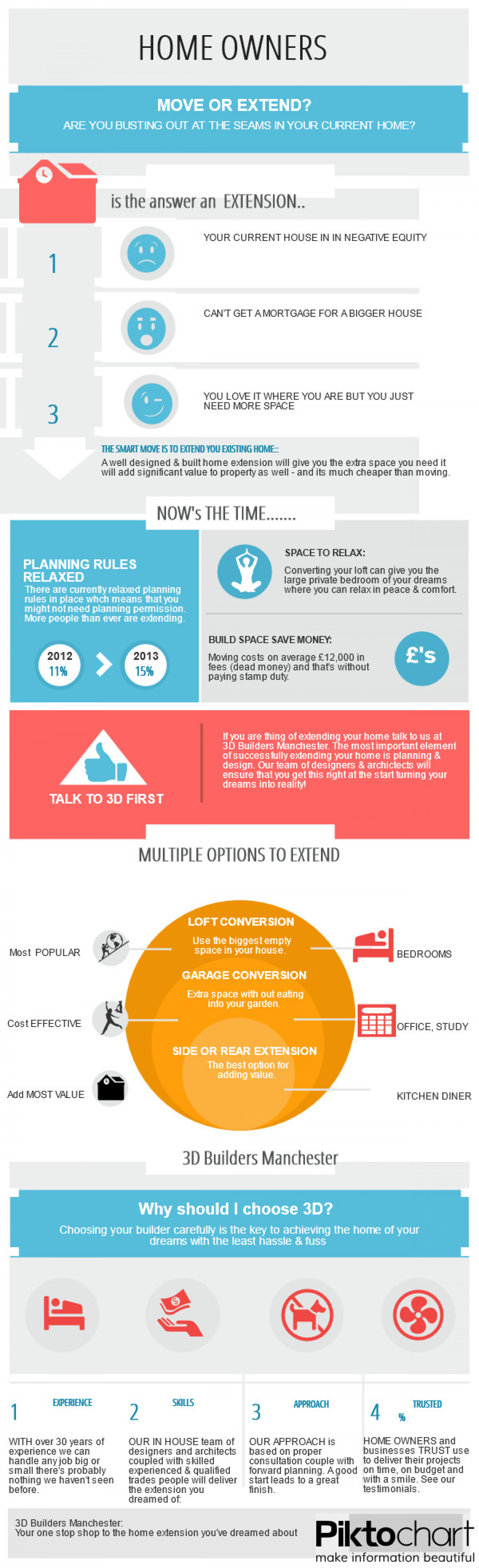 3D Builders Manchester Infographic