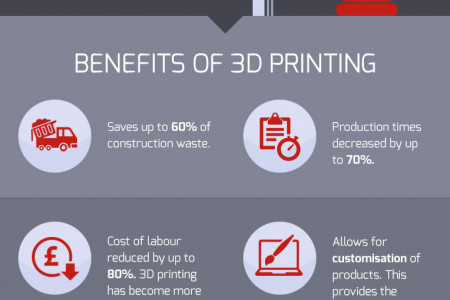 3D Printed Technology Infographic
