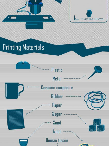 3D Printers and Medical Tyvek Printers Infographic