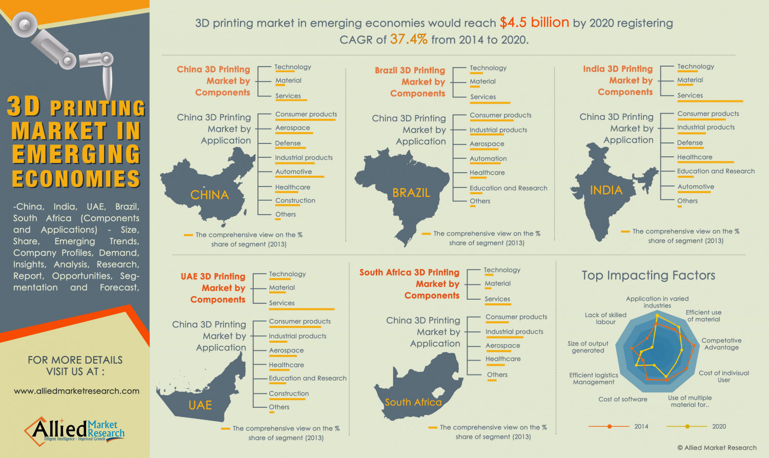 3D Printing Market in Emerging Economies Infographic