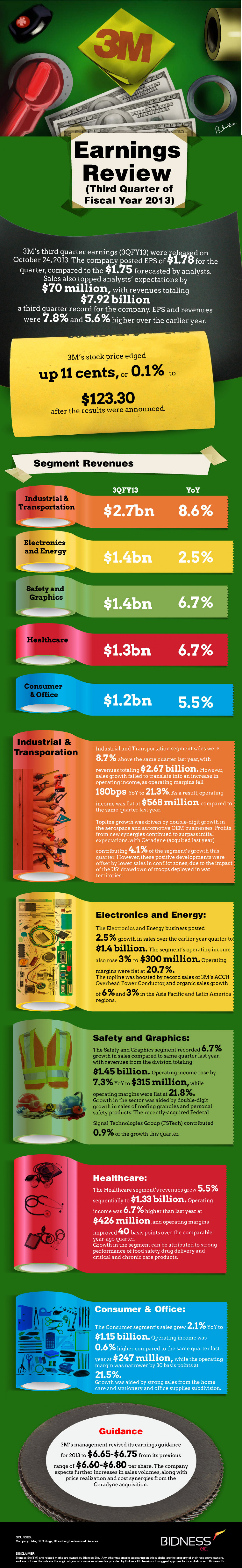 3M (MMM) Earnings Review Infographic