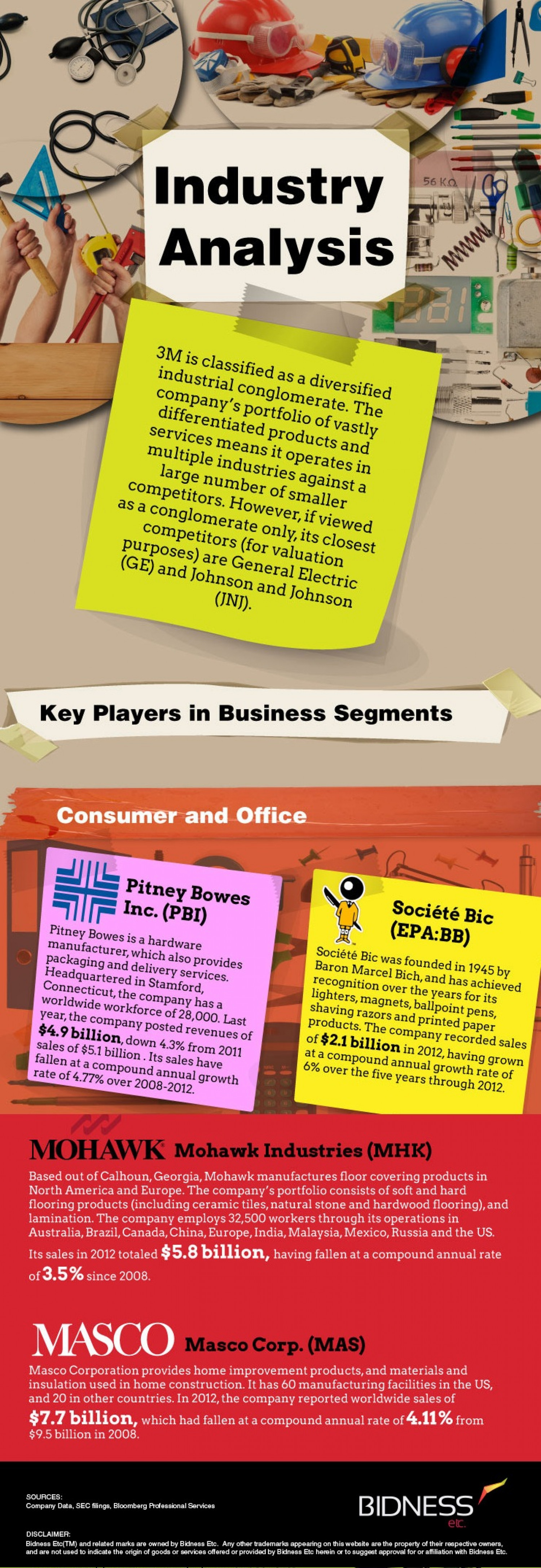 3M (MMM) Industry Analysis Infographic