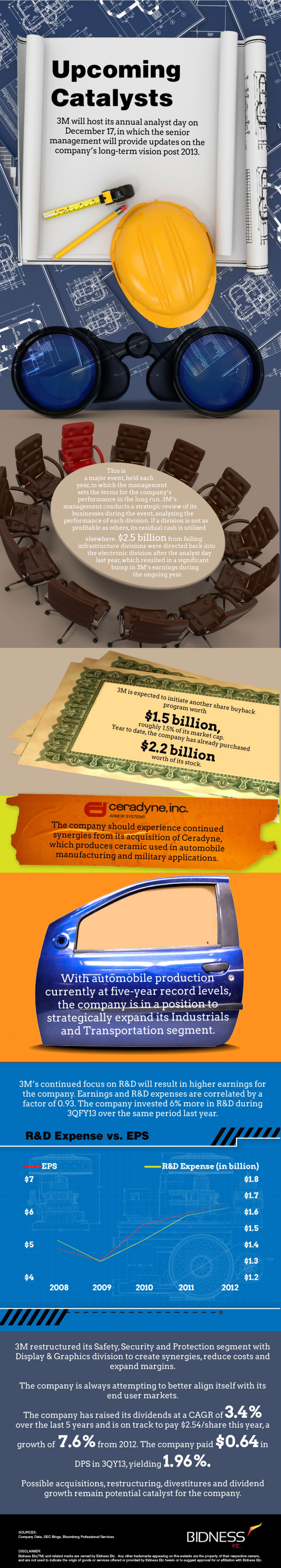 3m Upcoming Catalysts Infographic
