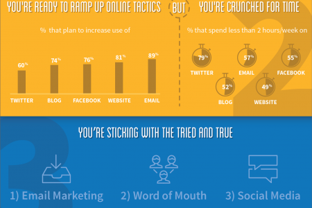 4 1/2 Things You Need To Know About Small Biz Marketing in 2014 Infographic