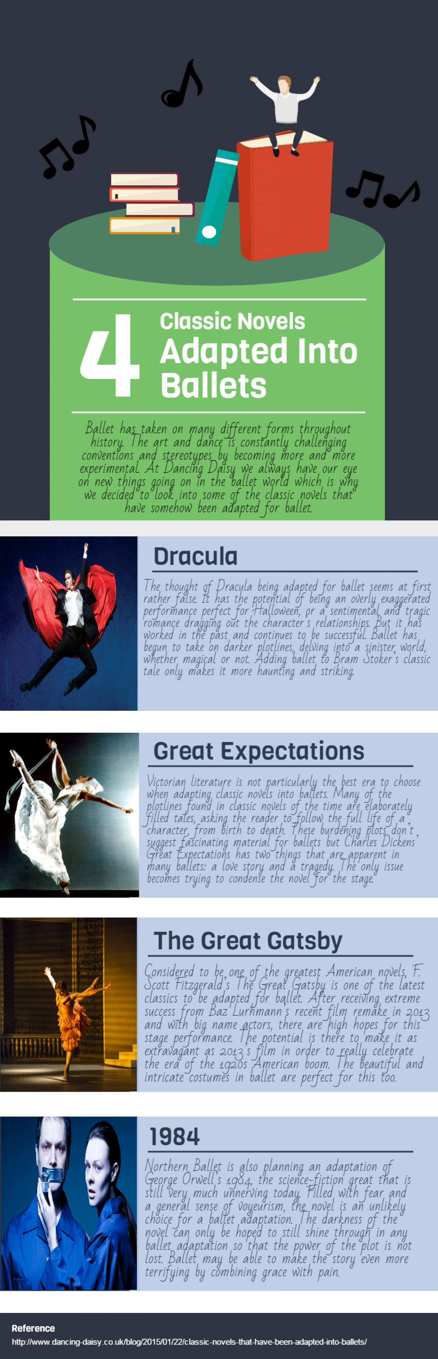 4 Ballet Adaptations of Novels Infographic