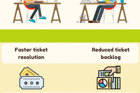4 Benefits of Having a Help Desk Software For Your Business Infographic