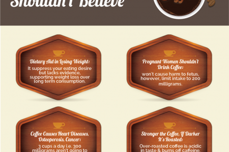 4 Coffee Myths you shouldn't believe | Nutrition Promise Infographic
