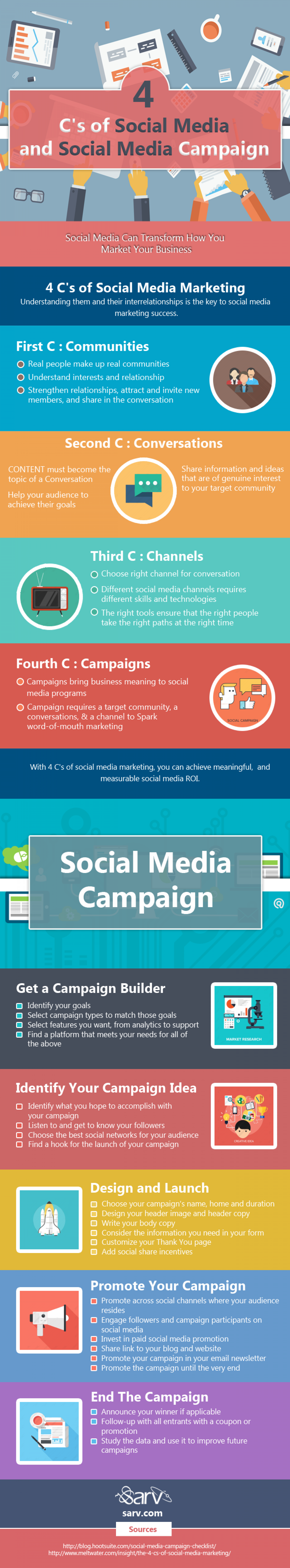 media and social media campaign Creating your social media marketing plan doesn't need to be painful here's a six-step guide on how to create an effective strategy for your business.