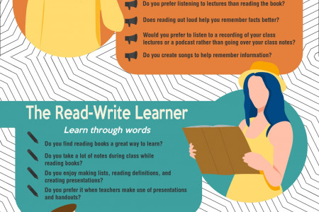 4 Different Types of Learning Styles Infographic