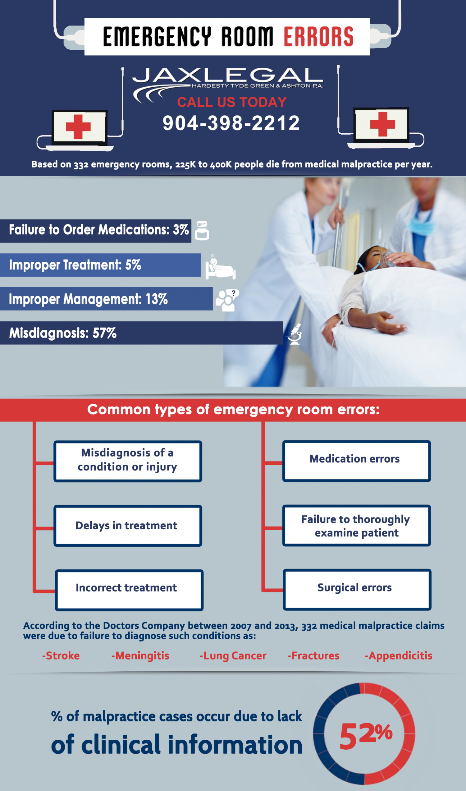 4 Exclusive Reasons for Emergency Room Errors Infographic