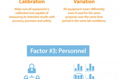 4 Factors That Affect Research Reproducibility Infographic