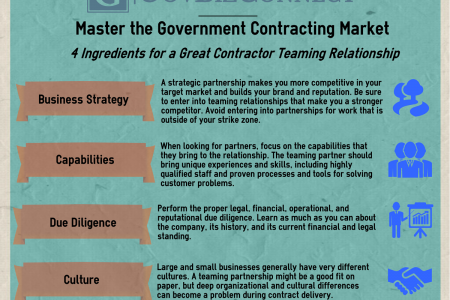 4 Ingredients for a Great Contractor Teaming Relationship Infographic
