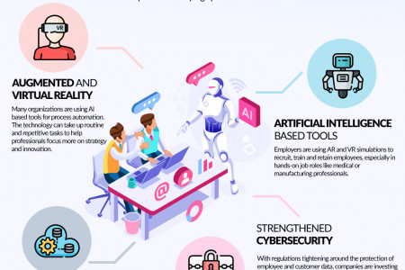 4 Major Technology Trends Shaping the Modern Workplaces Infographic