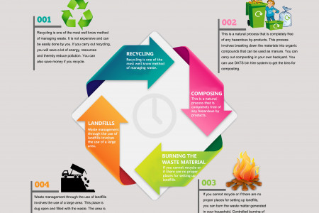 4 Methods of Proper Waste Management Infographic