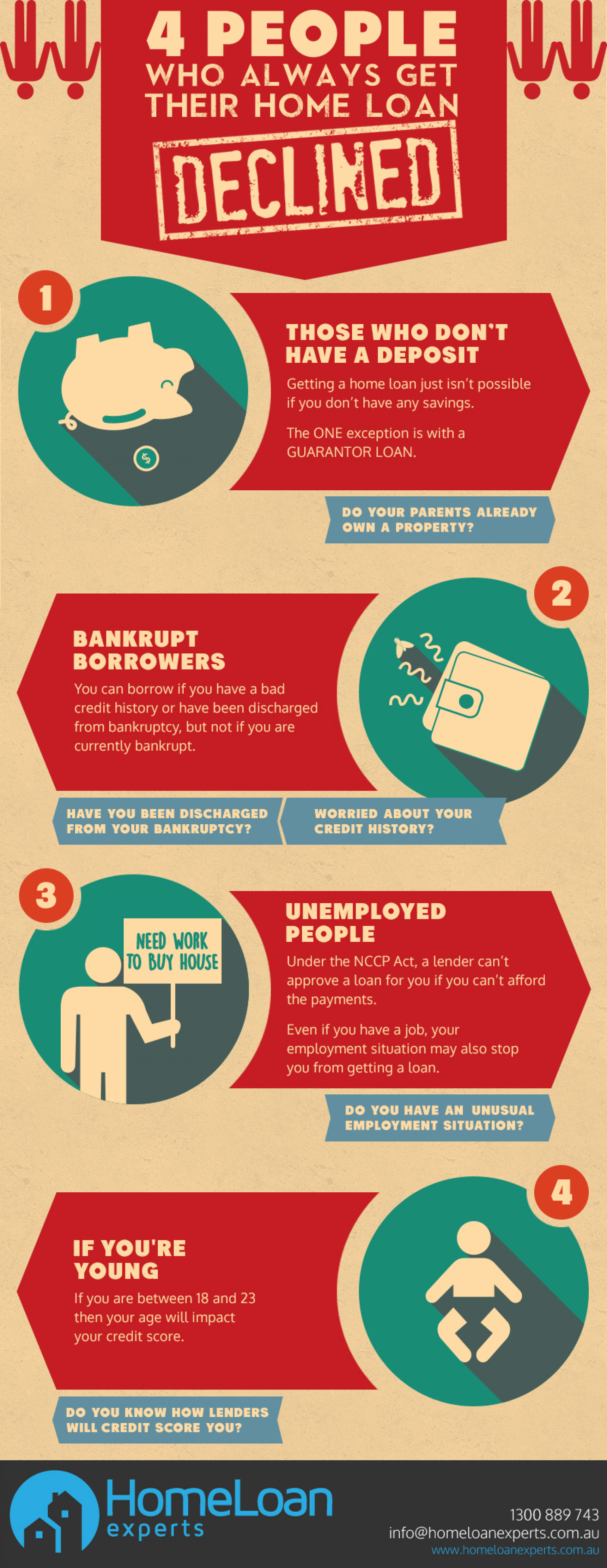 4 people who always get their home loan declined. Infographic