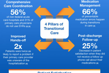 4 Pillars of Transitional Care Infographic