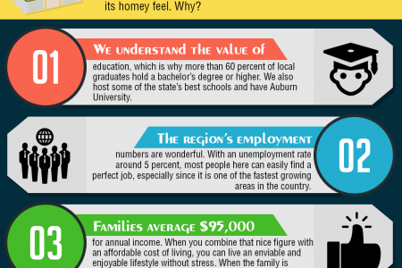 4 Reasons Auburn-Opelika Makes a Great Home Infographic