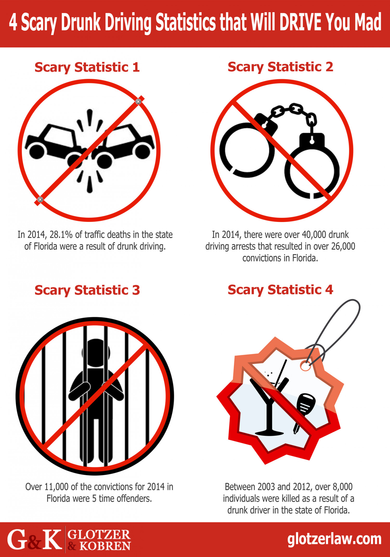 4 Scary Statistics that Will DRIVE You Mad  Infographic