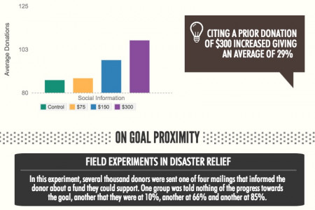 4 Science of Giving Studies Fundraisers Can Learn From Infographic