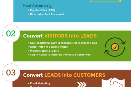 4 Steps of Digital Marketing Infographic