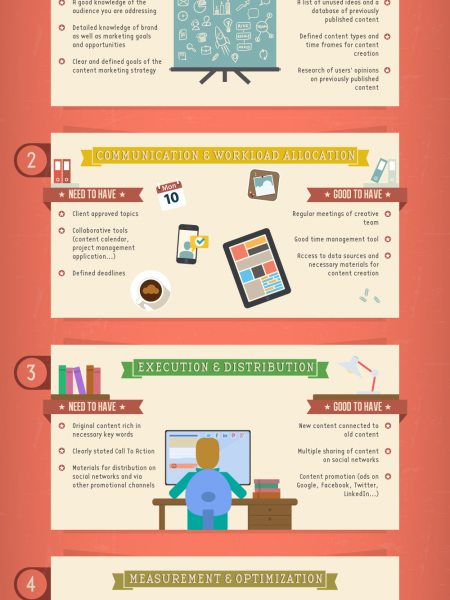 4 Steps To A Successful Content Marketing Project Infographic