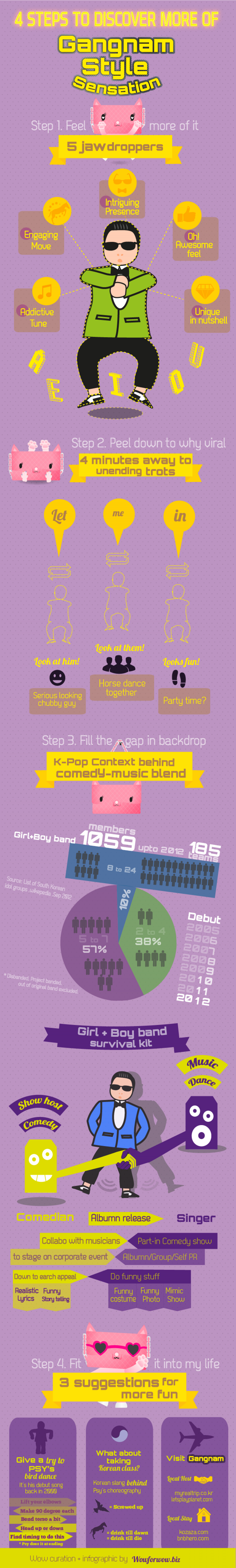 4 Steps to Discover more of Gangnam Style Infographic