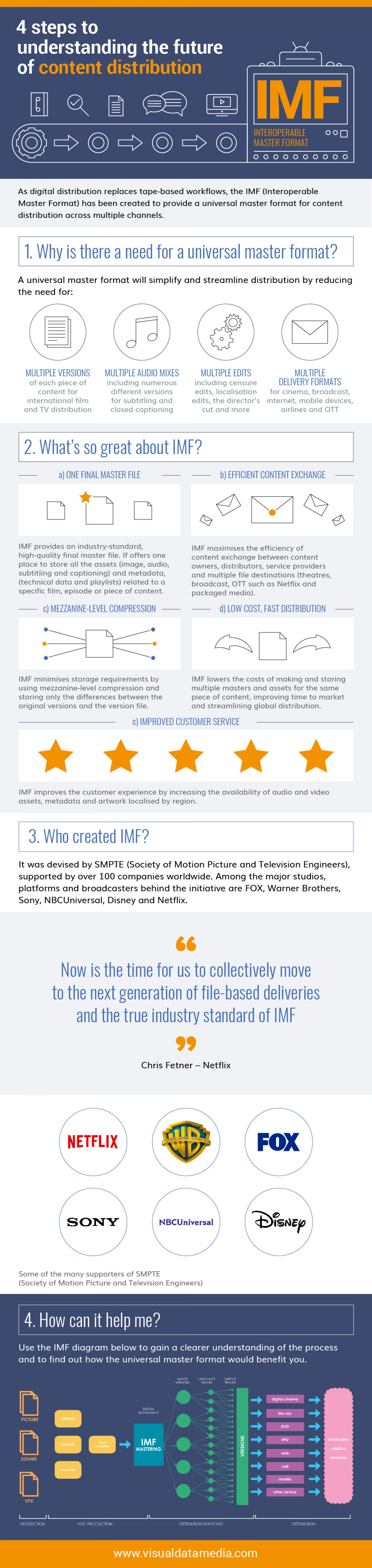4 Steps to Understanding the Future of Content Distribution Infographic