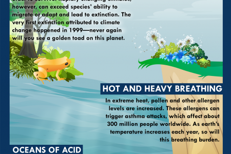 4 Surprising Facts about Climate Change Infographic